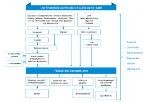 Financiele-administratie2